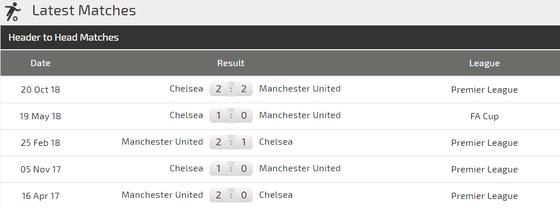 Chelsea - Man United: Khi Quỷ đỏ lộ bài ảnh 3
