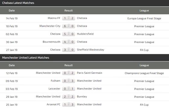 Chelsea - Man United: Khi Quỷ đỏ lộ bài ảnh 4