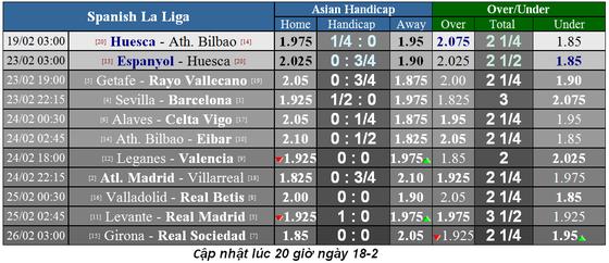 Lịch thi đấu bóng đá La Liga và Serie A, ngày 17-2 ảnh 5
