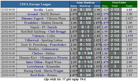 Lịch thi đấu bóng đá Chsampions League ngày 21-2 ảnh 3