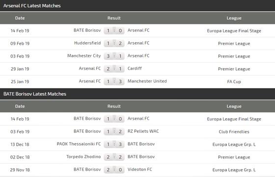 Arsenal – BATE Borisov (0-1): Pháo thủ phục thù ảnh 3