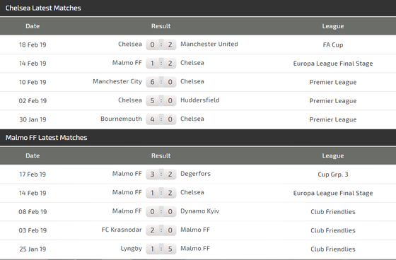 Chelsea - Malmo (2-1): Đêm diễn của Hazard hay Higuain? ảnh 3