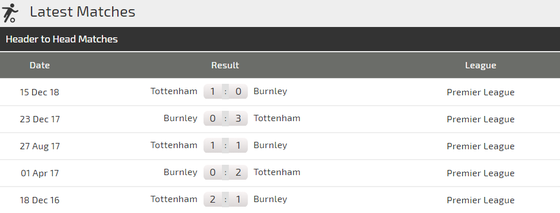 Burnley – Tottenham: Khi Harry Kane trở lại ảnh 2