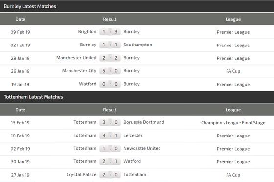 Burnley – Tottenham: Khi Harry Kane trở lại ảnh 3