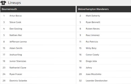 Nhận định Bournemouth – Wolves: Bất phân thắng bại ảnh 2
