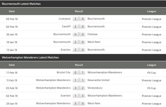 Nhận định Bournemouth – Wolves: Bất phân thắng bại ảnh 4