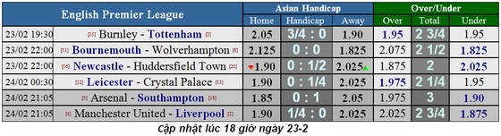 Lịch thi đấu bóng đá Ngoại hạng Anh vòng 27: Man United cản lối Liverpool ảnh 1