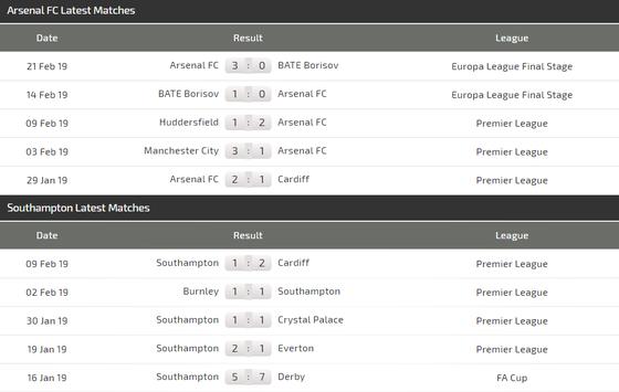 Arsenal - Southampton: Pháo thủ quyết rửa mối hận lượt đi ảnh 4