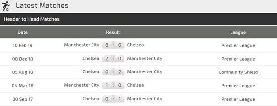 Nhận định Chelsea - Man City: The Blues cố thủ ở Wembley ảnh 3