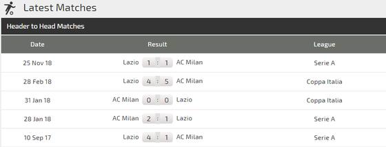 Lazio - AC Milan: Rossoneri hồi sinh cùng Piatek ảnh 4