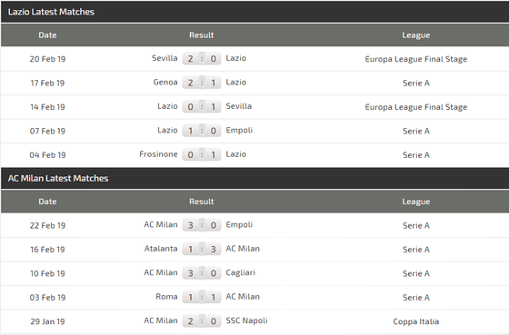 Lazio - AC Milan: Rossoneri hồi sinh cùng Piatek ảnh 5