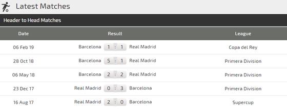 Nhận định Real Madrid - Barcelona: Cơn mưa bàn thắng ở Bernabeu ảnh 4