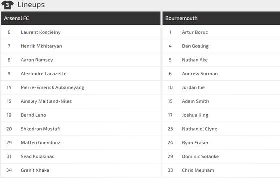 Nhận định Arsenal - Bournemouth: Pháo thủ săn tìm bàn thắng ảnh 2