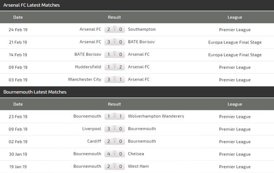 Nhận định Arsenal - Bournemouth: Pháo thủ săn tìm bàn thắng ảnh 4