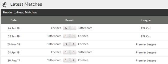 Nhận định Chelsea - Tottenham: Hazard quật khởi cứu Sarr ảnh 3