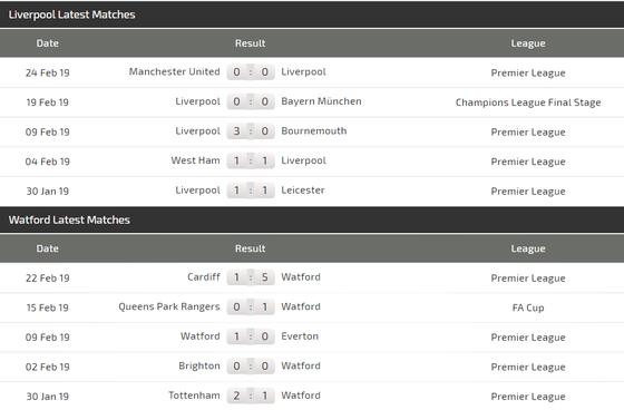 Nhận định Liverpool – Watford: Coi chừng Ong vò vẽ đốt ảnh 4