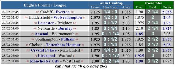 Lịch thi đầu bóng đá Ngoại hạng Anh vòng 28, Chelsea chạm trán Tottenham ảnh 2