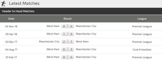 Nhận định Man City - West Ham: Bùng nổ bàn thắng ảnh 3