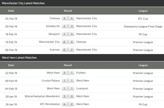 Nhận định Man City - West Ham: Bùng nổ bàn thắng ảnh 4