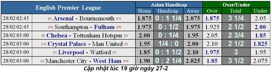 Lịch thi đầu bóng đá Ngoại hạng Anh vòng 28, Chelsea chạm trán Tottenham ảnh 1