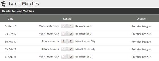Nhận định Bournemouth - Man City: Đêm diễn của Aguero ảnh 3