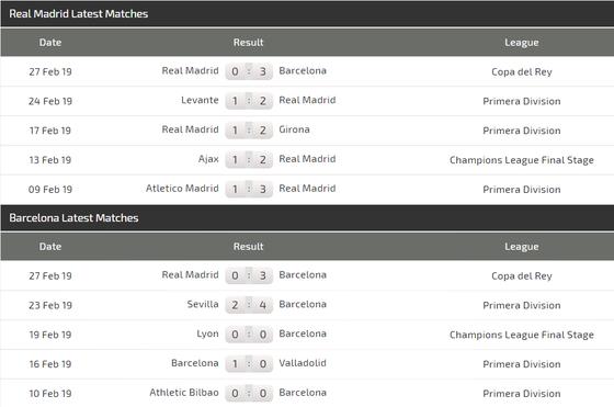 """Nhận định Real Madrid - Barcelona: Siêu kinh điển và bài học """"Messi tàng hình""""  ảnh 4"""