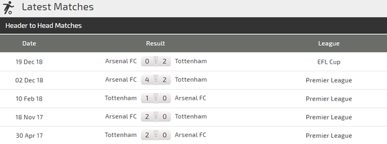 Nhận định Tottenham - Arsenal: Lacazette đương đầu Harry Kane ảnh 3