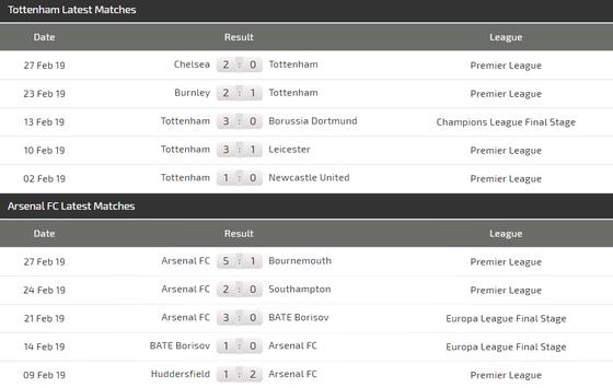 Nhận định Tottenham - Arsenal: Lacazette đương đầu Harry Kane ảnh 4