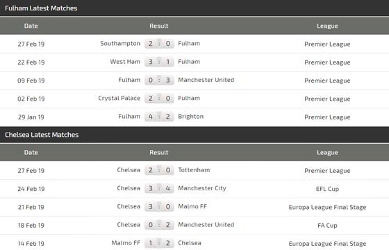 Nhận định Fulham - Chelsea: Kepa trở lại, Hazard sẽ lập côing ảnh 4