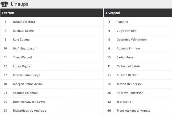 Nhận định Everton - Liverpool: Niềm tin vào Sadio Mane ảnh 2