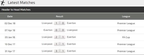 Nhận định Everton - Liverpool: Niềm tin vào Sadio Mane ảnh 3