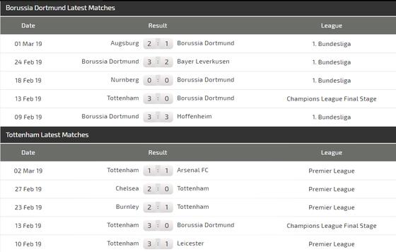 Nhận định Dortmund – Tottenham (0-3): Marco Reus đọ súng Harry Kane ảnh 3