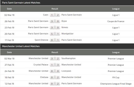 Nhận định PSG – Man United (2-0): Điệp vụ bất khả ở Paris ảnh 3