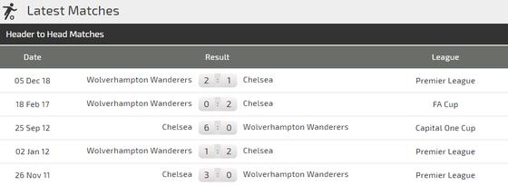 Nhân định Chelsea - Wolves: Khi Eden Hazard trở lại ảnh 2