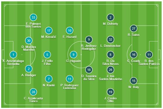 Chelsea - Wolverhampton 1-1: Hazard cứu nguy cho The Blues ảnh 1