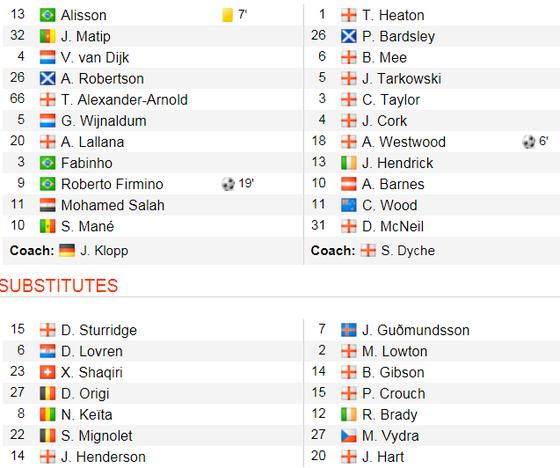 TRỰC TIẾP: Liverpool - Burnley: Đùa giỡn với tử thần ảnh 2