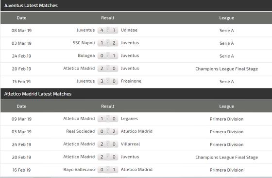 Nhận định Juventus – Atletico Madrid (lượt đi 0-2): Ronaldo háo hức ghi bàn khi Godin vắng mặt ảnh 4