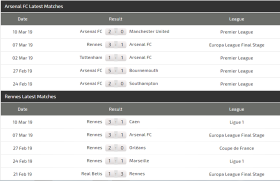 Nhận định Arsenal – Rennes (1-3): Lacazette được giảm án, ra sân phá lưới Rennes ảnh 4