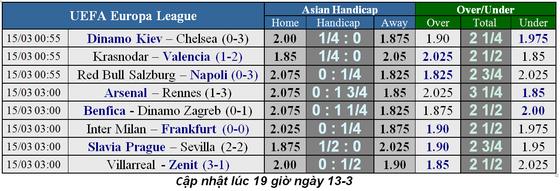 Lịch thi đấu bóng đá Champions League, vòng 1/8 ngày 12-3 ảnh 5
