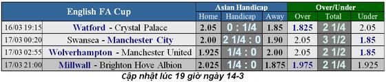 Lịch thi đấu bóng đá cuóp FA, vòng tứ kết ngày 16-3: Thành Manchester thẳng tiến ảnh 3