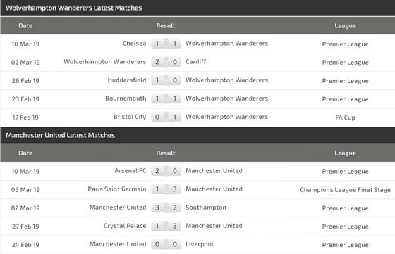 Nhận định Wolves - Man United: Thách thức Quỷ đỏ ảnh 3