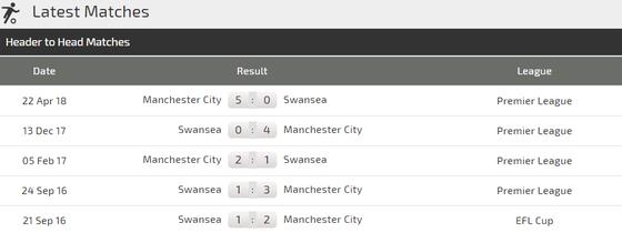 Nhận định Swansea - Man City: Cuộc chiến không cân sức ảnh 2
