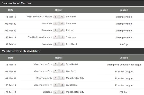 Nhận định Swansea - Man City: Cuộc chiến không cân sức ảnh 3