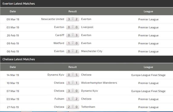 Njhận định Everton - Chelsea: Trận chiến màu xanh ảnh 4