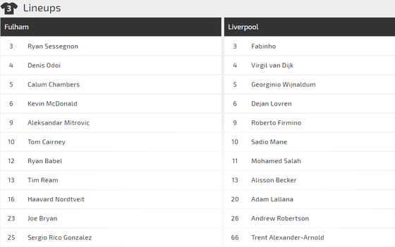 Nhận định Fulham - Liverpool: Mo Salah giải cơn khát bàn thắng ảnh 2