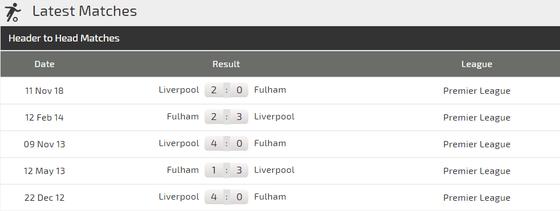 Nhận định Fulham - Liverpool: Mo Salah giải cơn khát bàn thắng ảnh 3