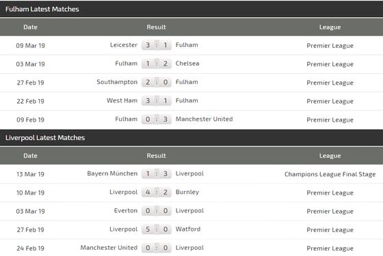 Nhận định Fulham - Liverpool: Mo Salah giải cơn khát bàn thắng ảnh 4