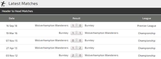 Nhận định Burnley - Wolves: Khiêu vũ với Bầy sói ảnh 3