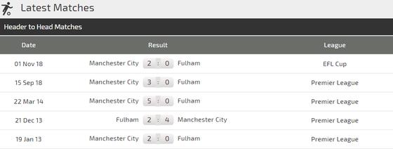 Nhận định Fulham - Manchester City: Đêm của Aguero (Mới cập nhật) ảnh 3