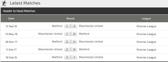 Nhận định Man United – Watford: Bữa tiệc mừng cho Solskjaer ảnh 3